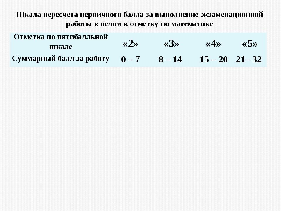 Шкала пересчета первичного балла за выполнение экзаменационной работы в целом...
