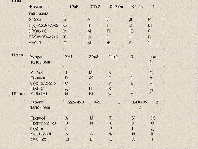 І топ ІІ топ ІІІ топ Жауап 12х5 27х2 9х2-9х Х2-2х 1 тапсырма У=2х6 Б А Ғ Д Р...