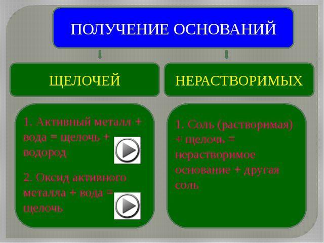 ПОЛУЧЕНИЕ ОСНОВАНИЙ ЩЕЛОЧЕЙ НЕРАСТВОРИМЫХ 1. Активный металл + вода = щелочь...