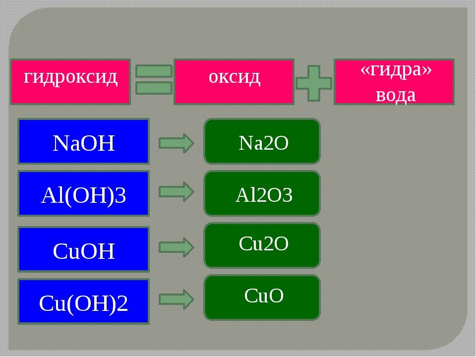 гидроксид оксид «гидра» вода NaOH Al(OH)3 СuOH Сu(OH)2 Na2O Al2O3 Cu2O CuO