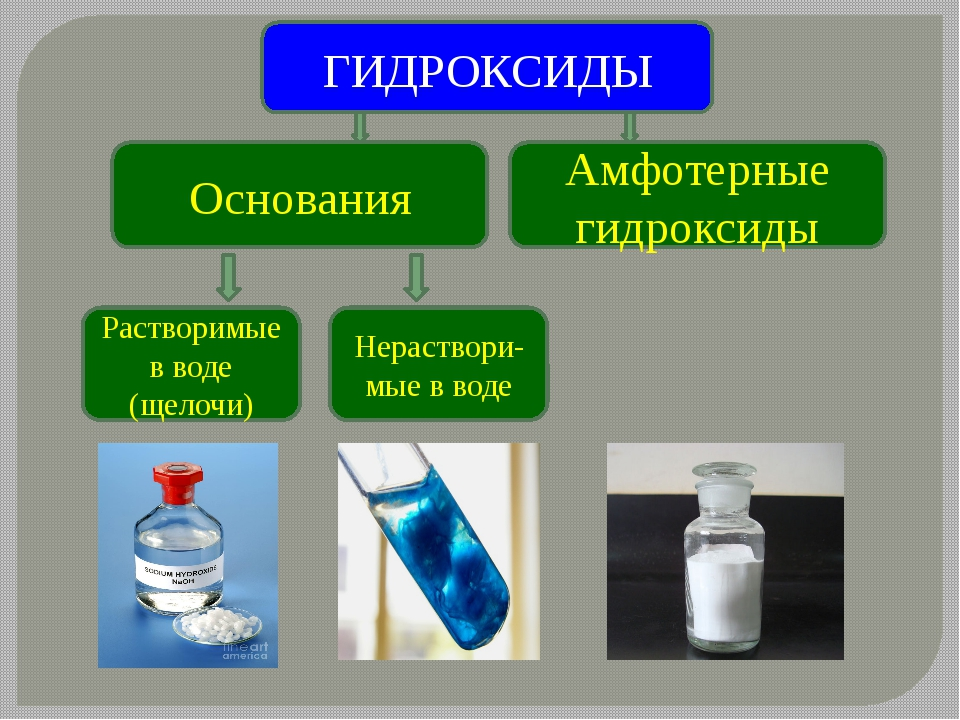 ГИДРОКСИДЫ Амфотерные гидроксиды Растворимые в воде (щелочи) Нераствори-мые в...