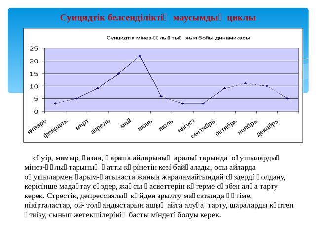 Суицидтік белсенділіктің маусымдық циклы сәуір, мамыр, қазан, қараша айларыны...
