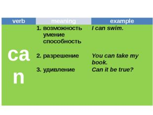 verb meaning example can 1.возможность умение способность I can swim. 2.разр