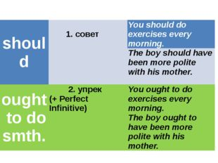 should 1. совет You should do exercises every morning. The boy should have be