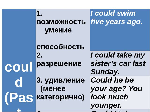 could (Past from can) 1.возможность умение способность I could swim five year...