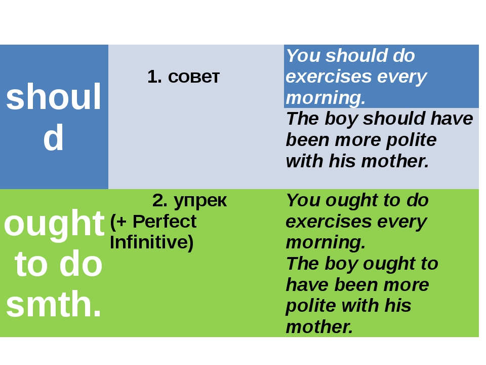 should 1. совет You should do exercises every morning. The boy should have be...