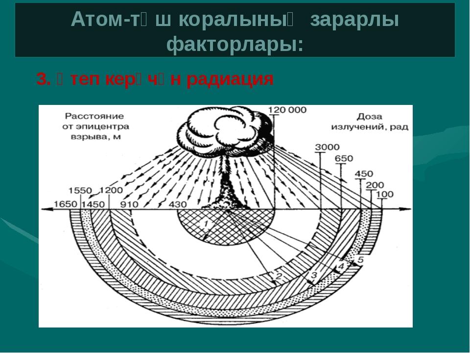 Атом-төш коралының зарарлы факторлары: 4. Тиәлекнең радиоактив зарарлануы