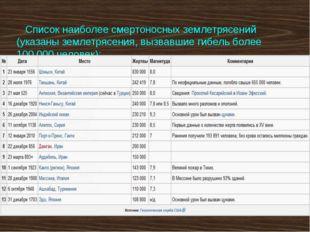 Список наиболее смертоносных землетрясений (указаны землетрясения, вызвавшие
