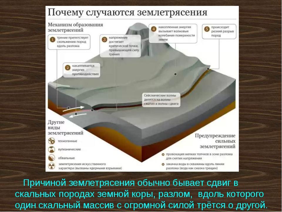 Причиной землетрясения обычно бывает сдвиг в скальных породах земной коры, р...
