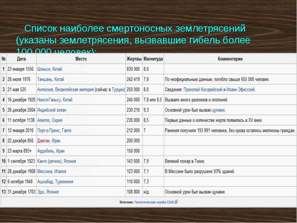 Список наиболее смертоносных землетрясений (указаны землетрясения, вызвавшие...
