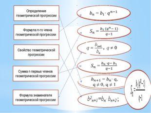 Определение геометрической прогрессии ФФормула n-го члена геометрической прог