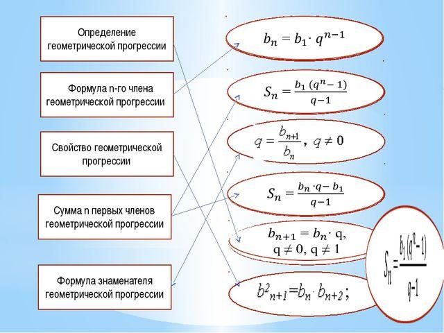 Определение геометрической прогрессии ФФормула n-го члена геометрической прог...