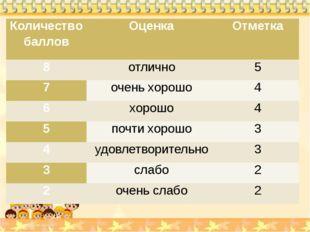 Количество баллов Оценка Отметка 8 отлично 5 7 очень хорошо 4 6 хорошо 4 5 п