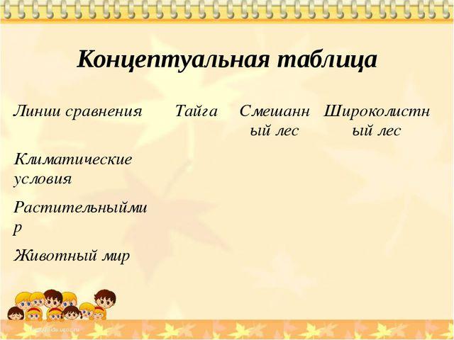 Концептуальная таблица Линии сравнения Тайга Смешанный лес Широколистный лес...