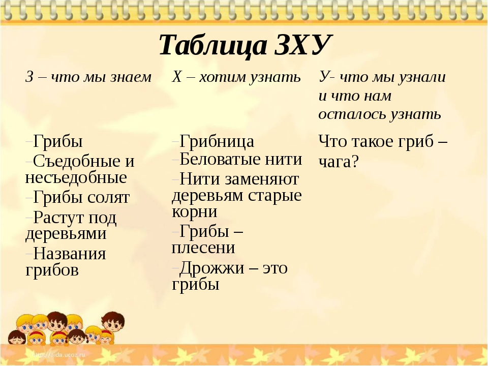 Таблица ЗХУ З – что мы знаем Х – хотим узнать У- что мы узнали и что нам оста...