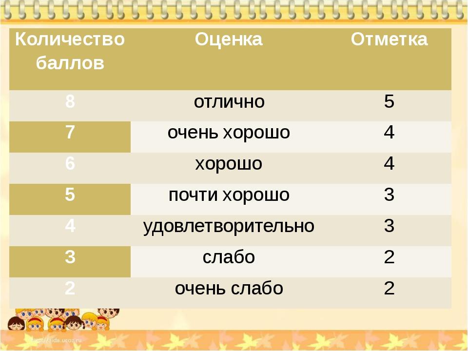 Количество баллов Оценка Отметка 8 отлично 5 7 очень хорошо 4 6 хорошо 4 5 п...