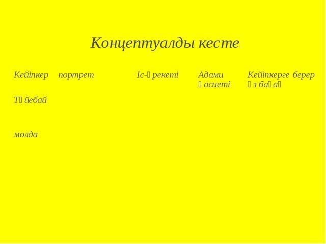 Концептуалды кесте КейіпкерпортретІс-әрекетіАдами қасиетіКейіпкерге берер...