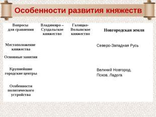 Вопросы для сравненияВладимиро – Суздальское княжествоГалицко-Волынское кня