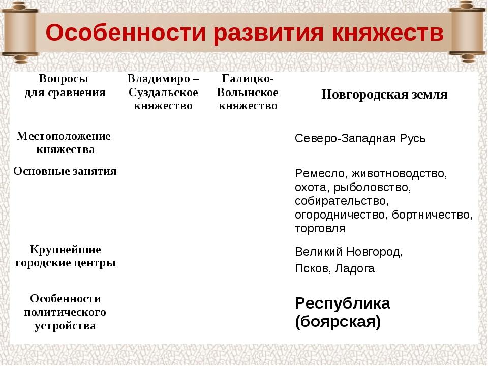 Вопросы для сравненияВладимиро – Суздальское княжествоГалицко-Волынское кня...