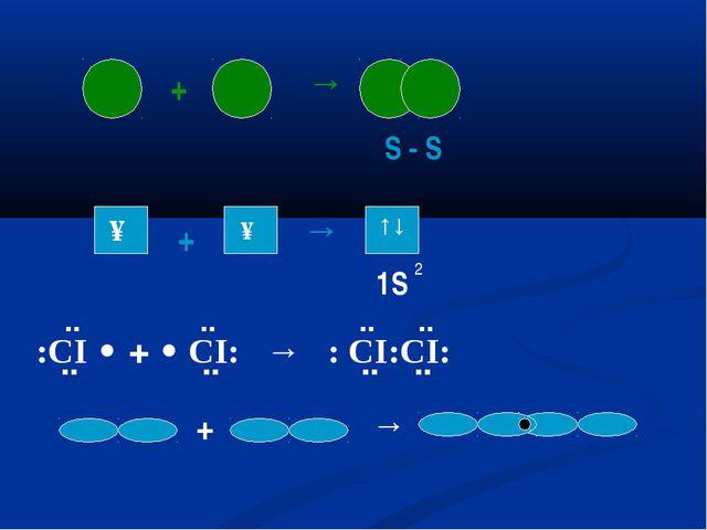 + → S - S ↑ ↑ + → ↑↓ 1S 2 :CI • + • CI: → : CI:CI: ¨ .. .. ¨ ¨ ¨ .. .. + →