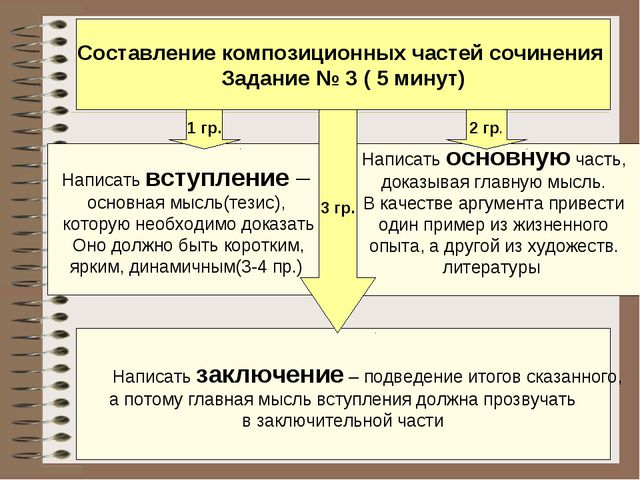 Составление композиционных частей сочинения Задание № 3 ( 5 минут) Написать в...