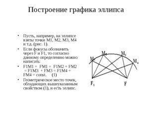 Построение графика эллипса Пусть, например, на эллипсе взяты точки M1, M2, M3