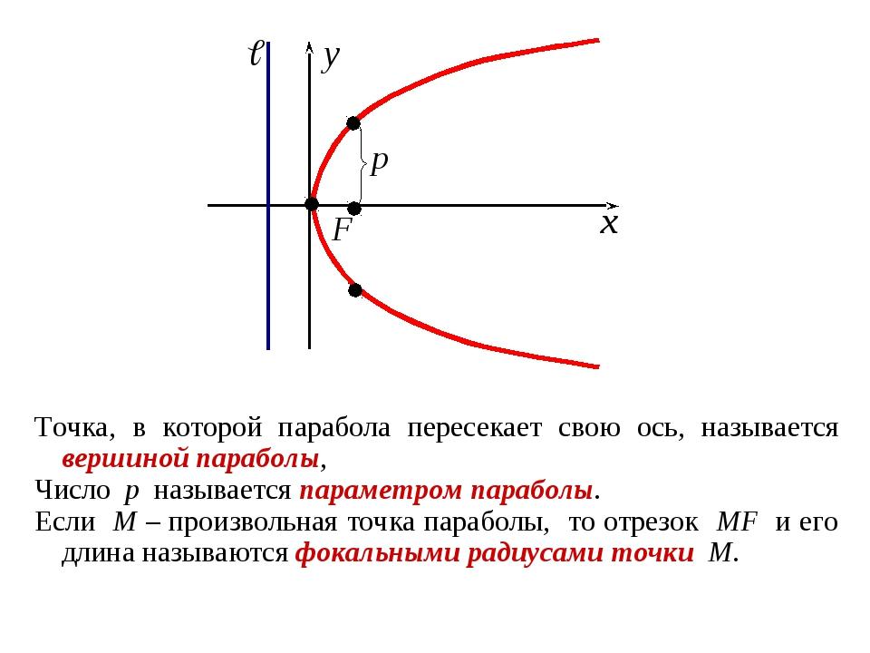 Точка, в которой парабола пересекает свою ось, называется вершиной параболы,...