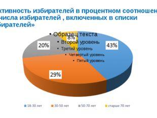 «Активность избирателей в процентном соотношении от числа избирателей , включ