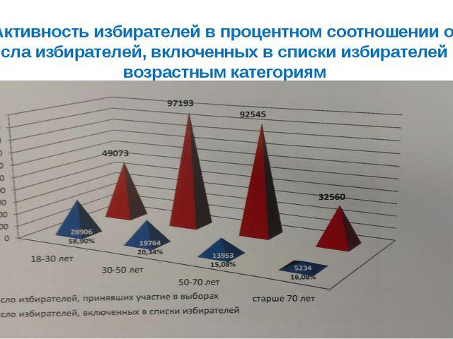 Активность избирателей в процентном соотношении от числа избирателей, включен...