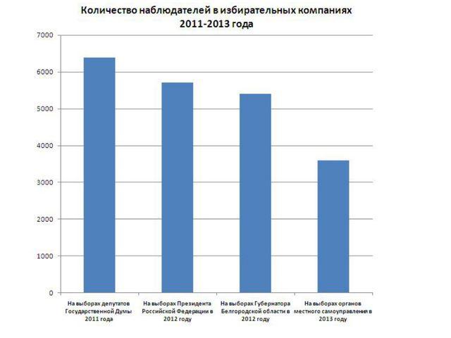 Количество наблюдателей в избирательных кампаниях 2011-2013 года