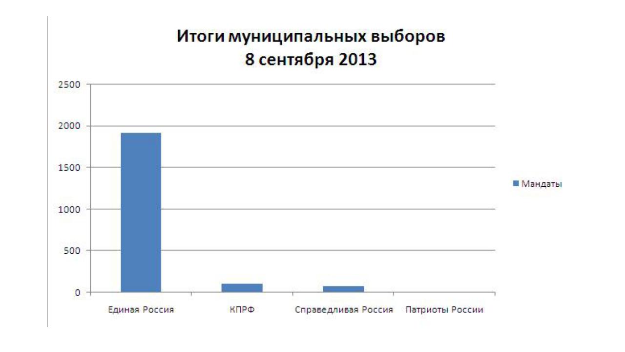 Итоги муниципальных выборов 8 сентября 2013 года