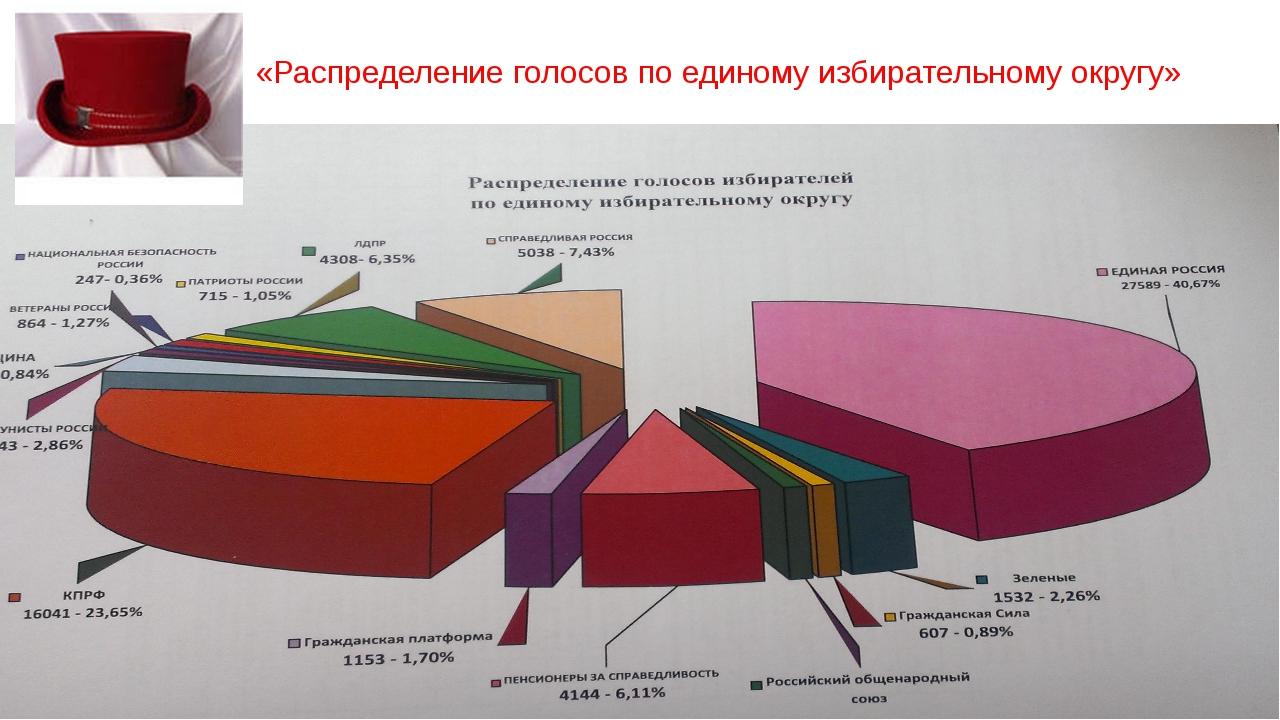 «Распределение голосов по единому избирательному округу»