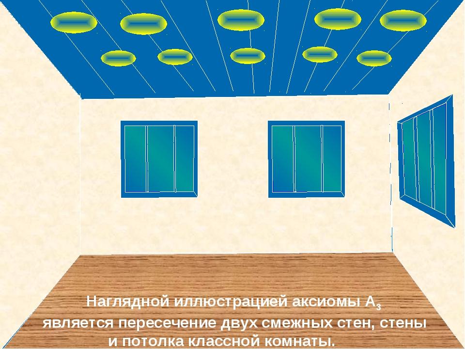 Наглядной иллюстрацией аксиомы А3 является пересечение двух смежных стен, ст...