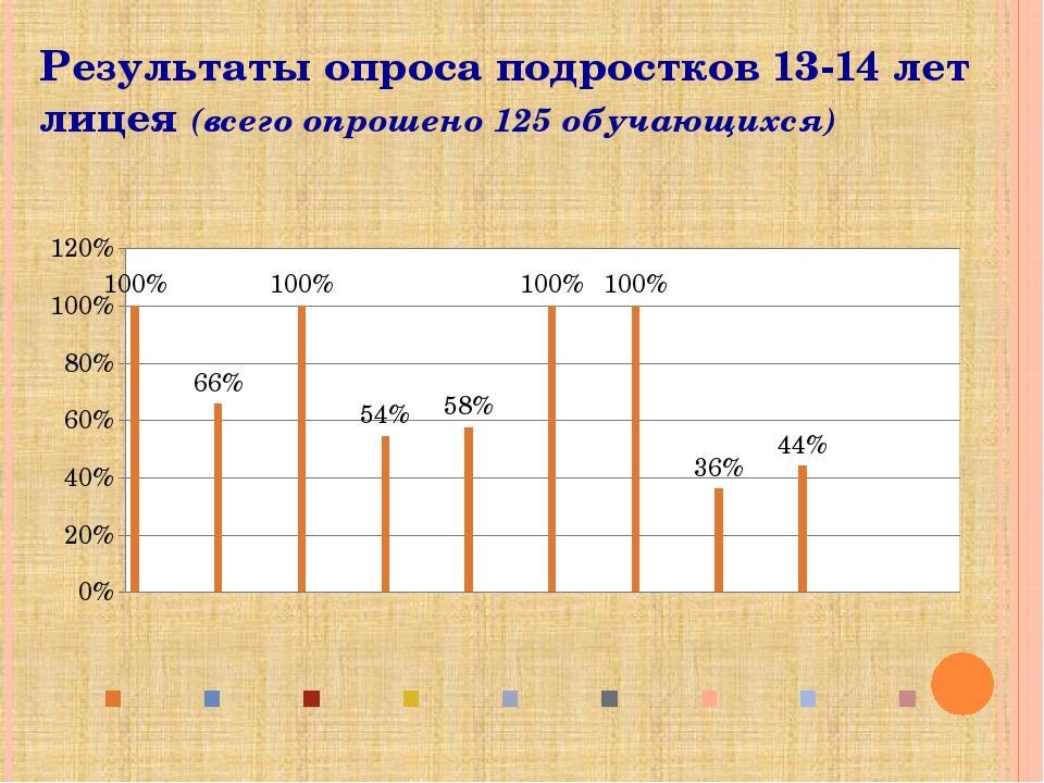 Результаты опроса подростков 13-14 лет лицея (всего опрошено 125 обучающихся)