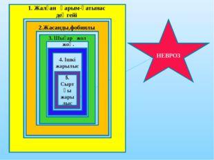 НЕВРОЗ 1. Жалған қарым-қатынас деңгейі 2.Жасанды,фобиялы 3. Шығар жол жоқ. 4.