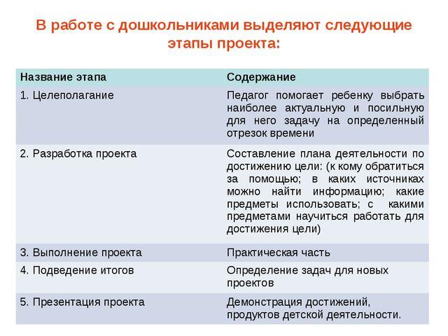 В работе с дошкольниками выделяют следующие этапы проекта: Название этапаСод...