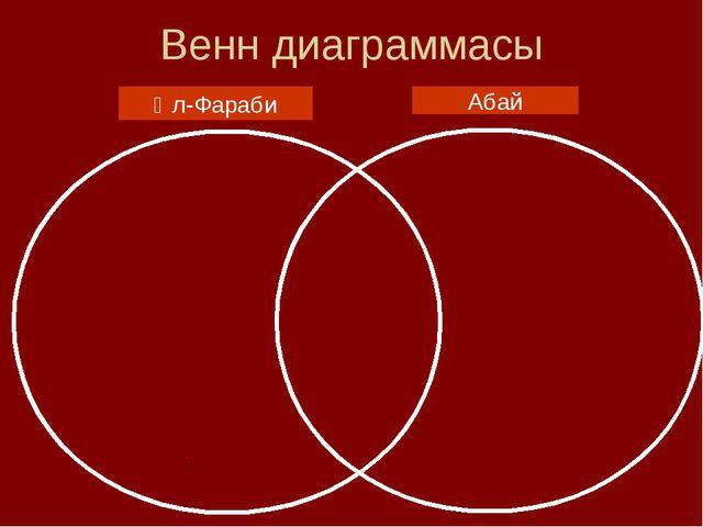 Венн диаграммасы Әл-Фараби Абай