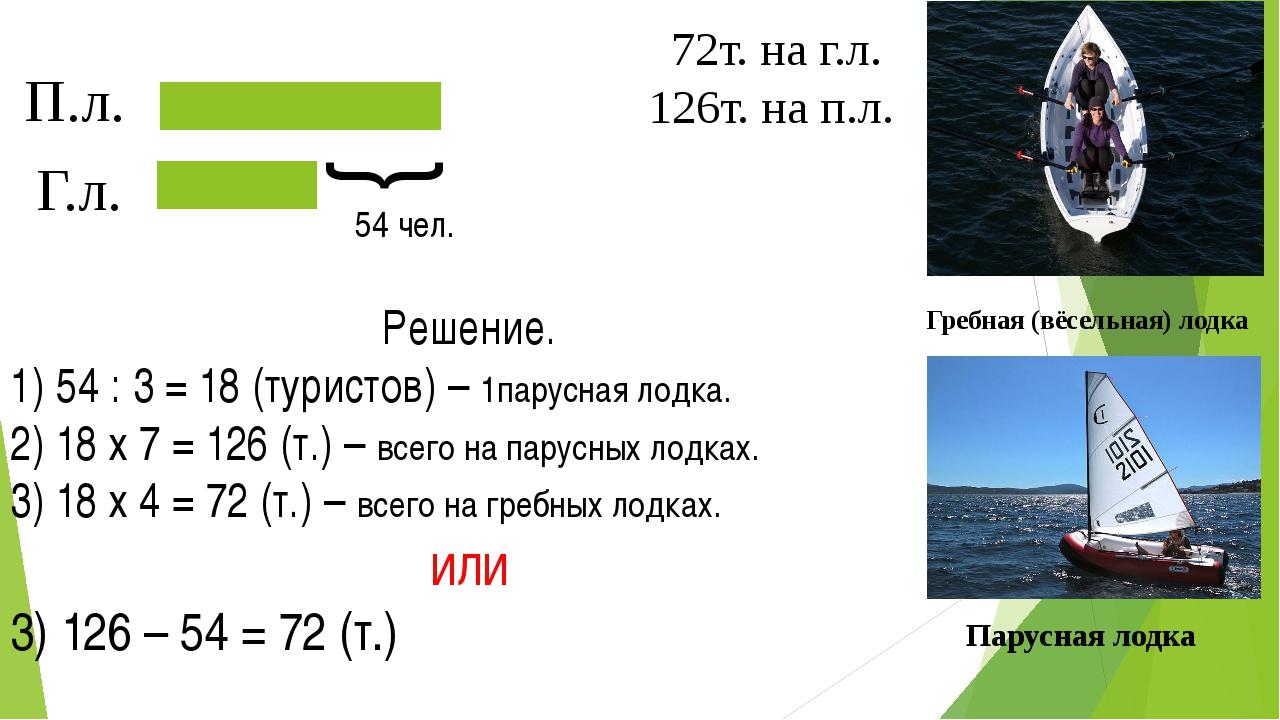 Гребная (вёсельная) лодка Парусная лодка Г.л. П.л. { 54 чел. 72т. на г.л. 126...