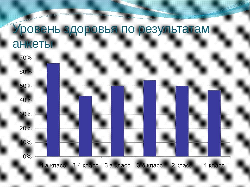Уровень здоровья по результатам анкеты