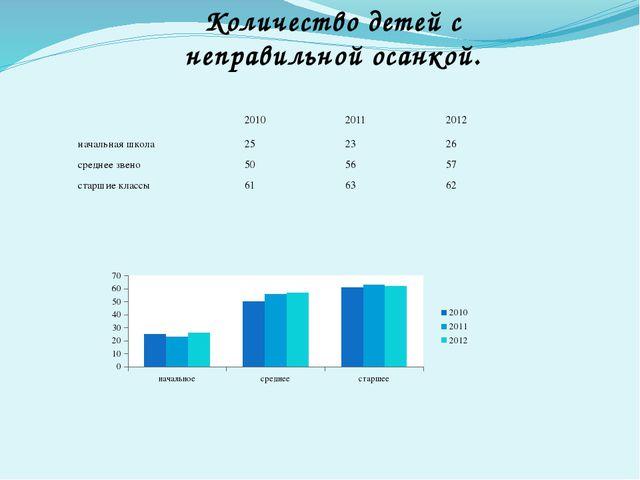 Количество детей с неправильной осанкой. 2010 2011 2012 начальная школа 25 23...