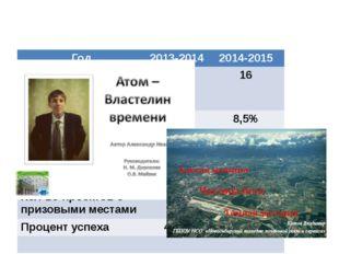 Результативность проектов 2013 -2014 г.