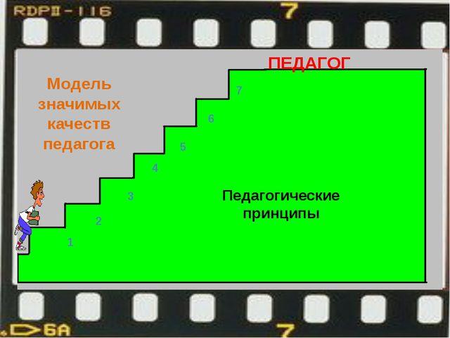 Модель значимых качеств педагога 1 2 3 4 5 6 7 Педагогические принципы ПЕДАГОГ