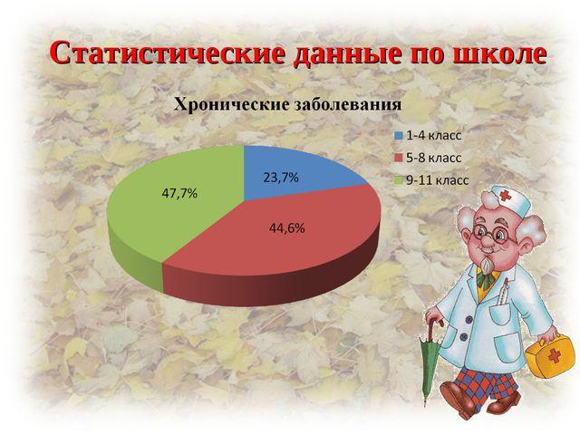 Статистические данные по школе