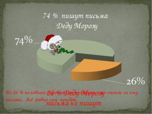 74 % пишут письма Деду Морозу 26 % Деду Морозу письма не пишут Из 26 % полови