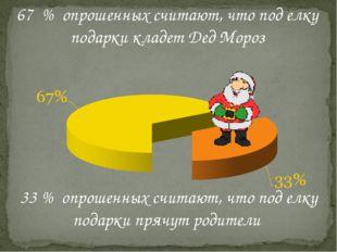 67 % опрошенных считают, что под елку подарки кладет Дед Мороз 33 % опрошенны