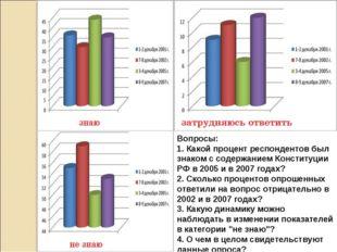 Вопросы: 1. Какой процент респондентов был знаком с содержанием Конституции Р