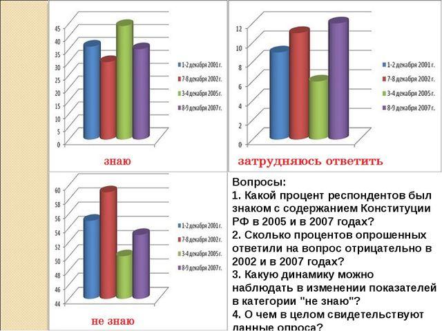 Вопросы: 1. Какой процент респондентов был знаком с содержанием Конституции Р...