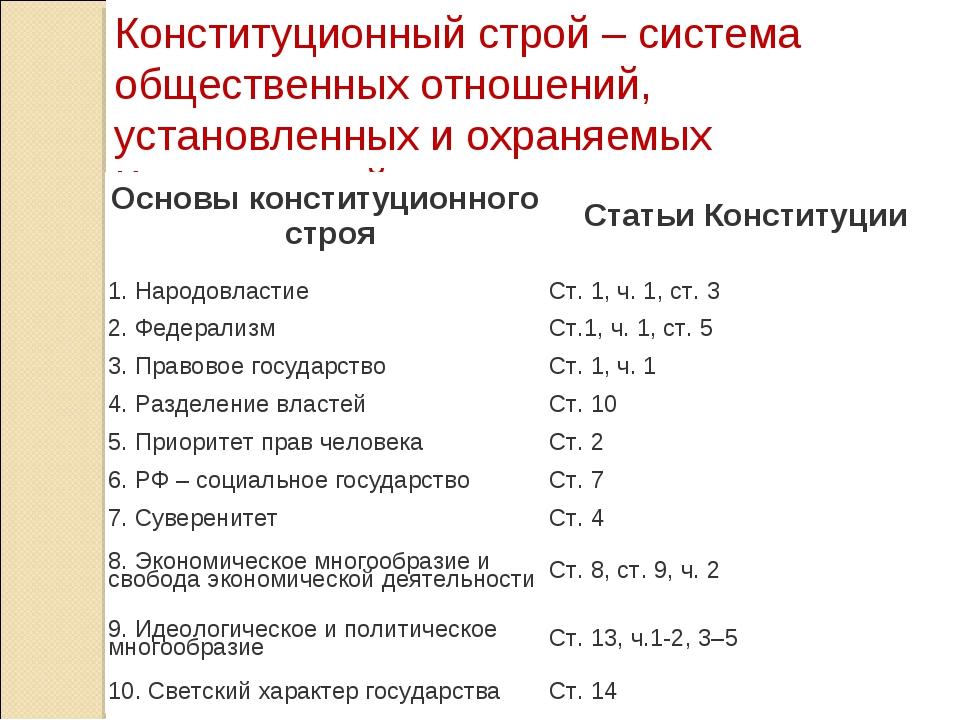 Конституционный строй – система общественных отношений, установленных и охран...