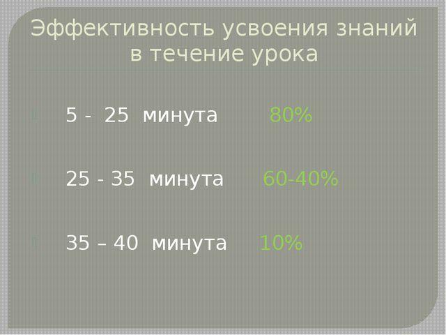 Эффективность усвоения знаний в течение урока 5 - 25 минута 80% 25 - 35 минут...