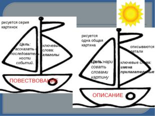 ПОВЕСТВОВАНИЕ ОПИСАНИЕ Цель:нарисовать словами картину ключевые слова: имена